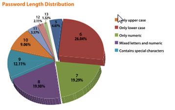 Password Length Distribution